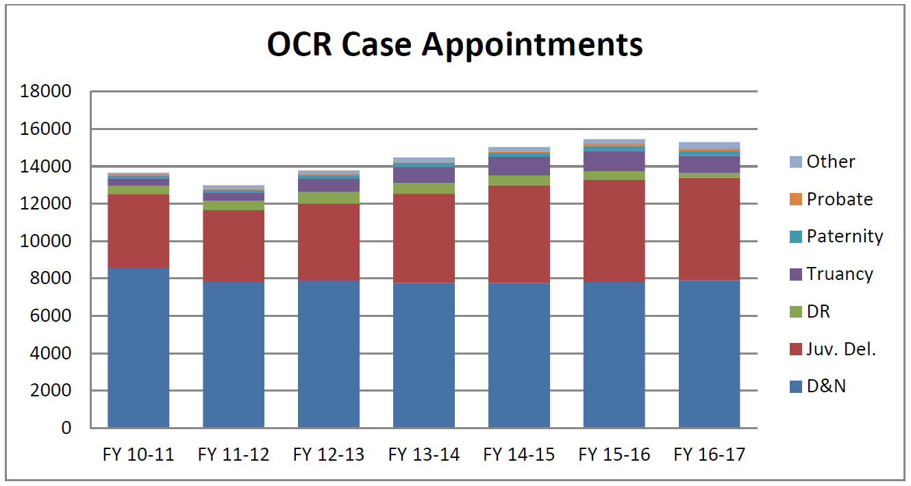FY17_OCR_Case_Appts